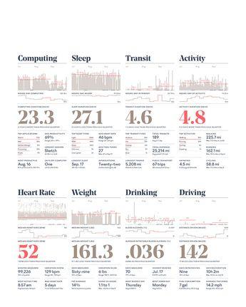 nicholas feltron - annual report (récolte données sur vie quotidienne : manger, dormir...)