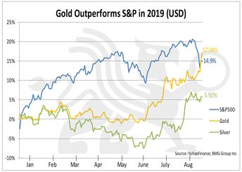 Gold Outperforms S&P 500