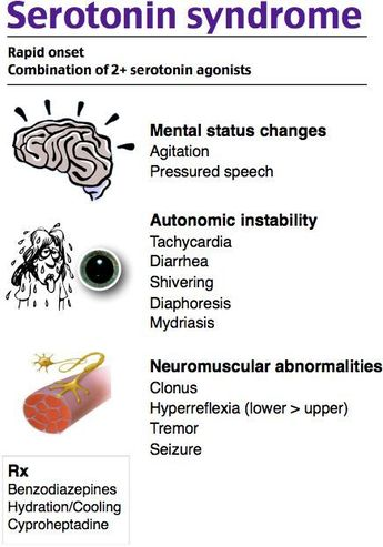 List of serotonin syndrome mnemonic image results | Pikosy