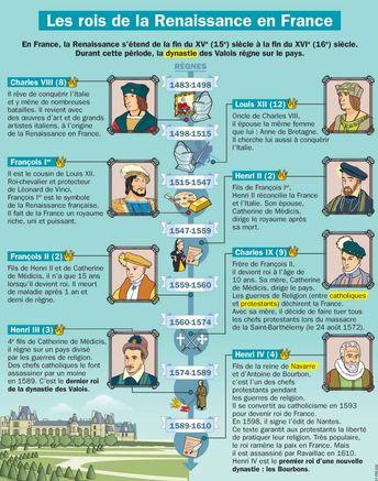 Les rois de la Renaissance en France