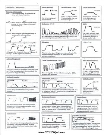 Capnography waveforms