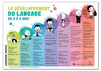 Affiche développement du langage par âge