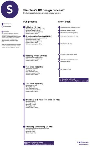 Simpleia's UX process