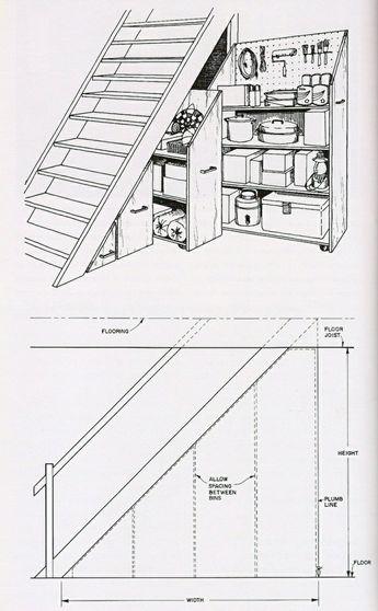 Quel meuble sous escalier choisir?
