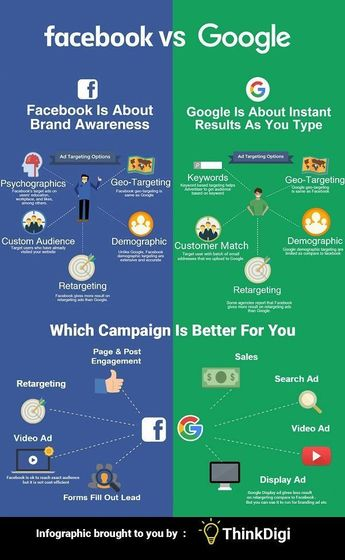 Business infographic : Infographic: The Difference Between Facebook And Google Ads - DesignTAXI.com - InfographicNow.com | Your Number One Source For daily infographics & visual creativity