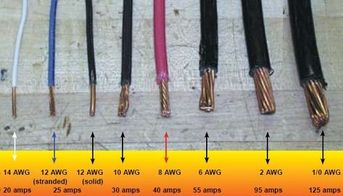wire gauges comparison 350x200 tips download Download Chart of AWG sizes in metric. Gauge Number vs Wire size Table