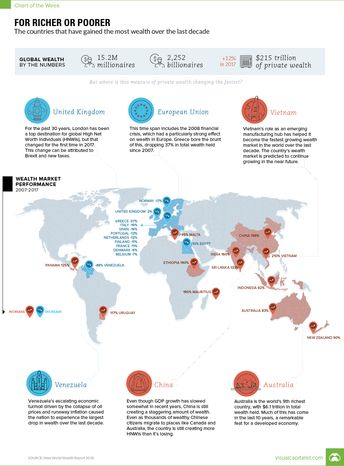 Visualizing a Global Shift in Wealth Over 10 years -  Visualizing a Global Shift in Wealth Over 10 years  The Chart of the Week is a weekly Visual Capitalist feature on Fridays.  The world has now accumulated $215 trillion in private wealth a 12% increase over 2017 according to the latest report by market research company New World Wealth.  This number today includes wealth held by the general population as well as the 15.2M millionaires ($1M in assets) 584000 multi-millionaires ($10M in assets) and 2252 billionaires ($1B in assets) in the world.  But the picture of global wealth hasnt always been constant  in fact its always shifting based on market performance the movement of high net worth individuals (HNWIs) demographic trends and other factors.  Top Countries Adding Wealth  Over the last decade from 2007 to 2017 here are the top countries based on percentage of new wealth added (in $USD terms):  Rank  Country  Wealth Growth (2007-2017)  #1  Vietnam  210%  #2  China  198%  #3  Mauritius  195%  #4  Ethiopia  190%  #5  India  160%  #6  Sri Lanka  133%  #7  Panama  125%  #8  Uruguay  117%  #9  Malta  95%  #10  Indonesia  92%  Not surprisingly plenty of developing markets made this list.  Vietnam which had a 210% growth in wealth held over the last decade is an emerging manufacturing hub. The market is projected by New World Wealth to grow a further 200% in the next 10 years bolstered by strong growth in its local healthcare manufacturing and financial services sectors.  The small island nation of Mauritius is one of Africas brightest success stories with a 195% growth in wealth over the last 10 years. With favorable tax policies beautiful beaches and better relative safety ratings HNWIs have been moving to the island en masse.  Just missing the Top 10 list above are two developed economies: New Zealand and Australia. Interestingly these two markets grew in wealth 90% and 83% respectively over the last decade which is extremely impressive for countries that already 