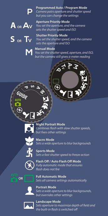Understanding Camera Shooting/Exposure Modes