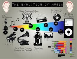 The Evolution of Music #ThrowbackThursday  Stop by Shining Stars Tutoring to sign up for your music lessons today!