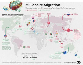 Millionaire Migration