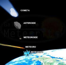 Diferença de meteoro, meteorito, asteroide e cometa #ASTRONOMIA #CURIOSIDADES #UNIVERSO #COSMOS #CIENCIA #ASTRONOMY #CURIOSITIES #UNIVERSE #SCIENCE