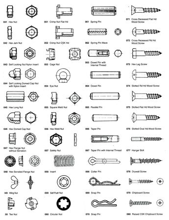 Standard Metric Wrench Conversion Chart
