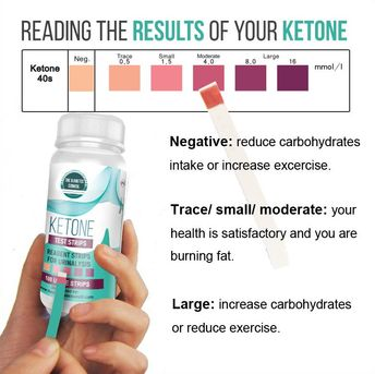The Ultimate Guide to Ketone Testing