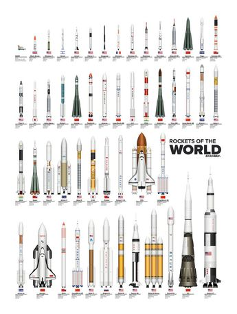 Rockets of the World