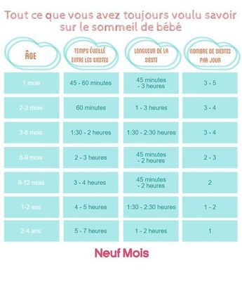 Educational infographic : infographie sommeil bebe Plus