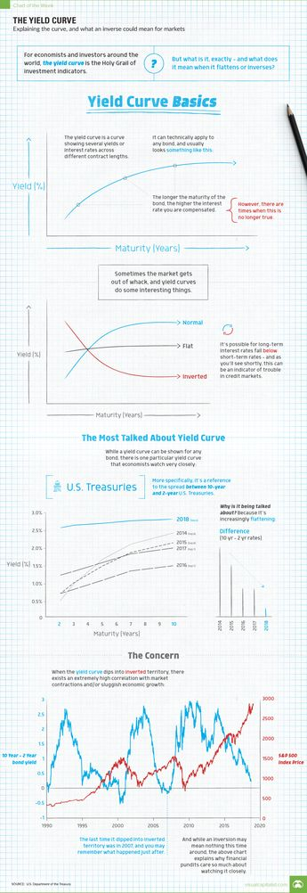 Why Markets are Worried About the Yield Curve Explaining the yield curve, and what an inverse could mean for the markets.  #yieldcurve #markets