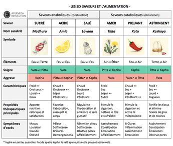Les 6 saveurs et l'alimentation - Ayurveda Revolution