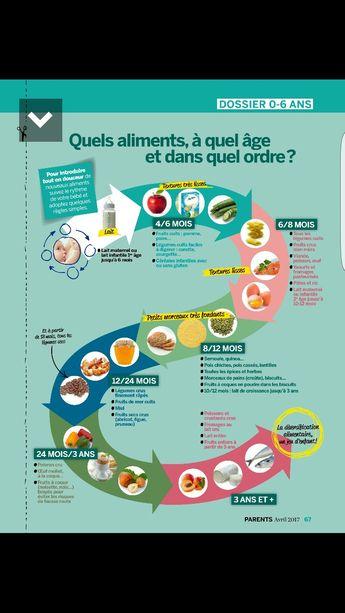 Aliments bébé et son âge
