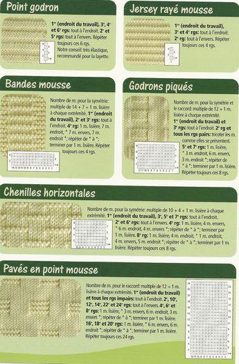 Super tuto tricot, gratuit, en français, pour apprendre à tricoter 6 points différents : le point godron, le jersey rayé mousse, les chenilles horizontales, les bandes mousse, les godrons piqués et les pavés en point mousse.