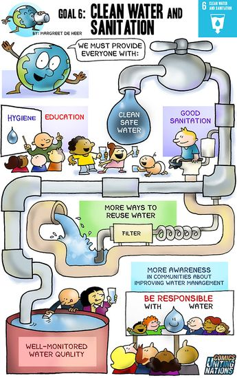 """Here is the comical representation of the Sustainable Development Goal (SDG) 6 - Clean Water and Sanitation.  """"Ensure availability and sustainable management of water and sanitation for all.""""  The Sustainable Development Goal Number 6 (SDG6) has eight targets and 11 indicators that will be used to monitor progress toward the targets. Most are to be achieved by the year 2030. One is targeted for 2020.  The first three targets relate to drinking water supply and sanitation. Worldwide, 6"""