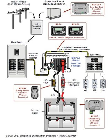 Example of Magnum Inverter Grid Connected Solar Battery Backup & Generator  Installation