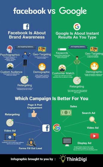 Which campaign is better Facebook or Google.