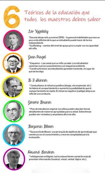 6 teóricos de la educación que todos los maestros deben saber. EDUCATICS - UPN