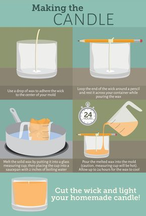 Everything You Need to Know About Making Your Own Candles