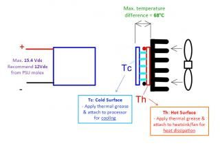 Potted Peltier/Thermoelectric Cooler, is a semiconductor-based electronic component that functions as a small heat pump. By applying DC power source to a Potted Peltier/Thermoelectric Cooler, heat will be transferred from one side of the module to the other. It creates an extreme cold and hot side, with a maximum temperature of up to 68oC between the cold & hot surfaces. They are widely used in industrial areas.