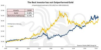 The Best Investor has not Outperformed Gold