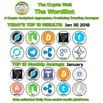 thecryptowallJan 30 #WordBot top 10 results #electroneum #neo #bitcoin #tron #telcoin #icon #telegram #ripple #omg #nebulas WordBot is a Crypto Analytical Aggregator predicting trending averages data collected from across a broad selection of social media #Cryptocurrency #Bitcoin #Altcoins Monthly Averages: January - #tron #electroneum #titantium #bitcoin #cardano #appc #neo #ripple #telcoin #litecoin