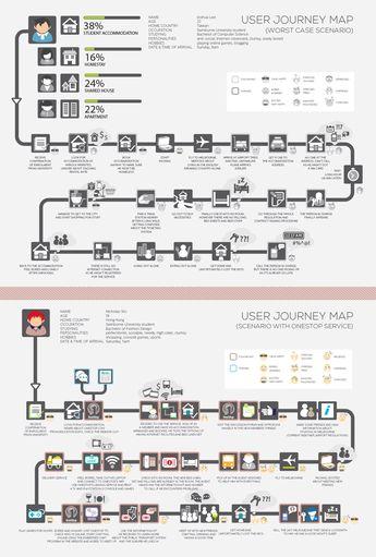 Userjourneymap