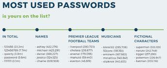 Is your network password hackable?