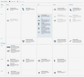 A blueprint for ideation — Service Design — Medium