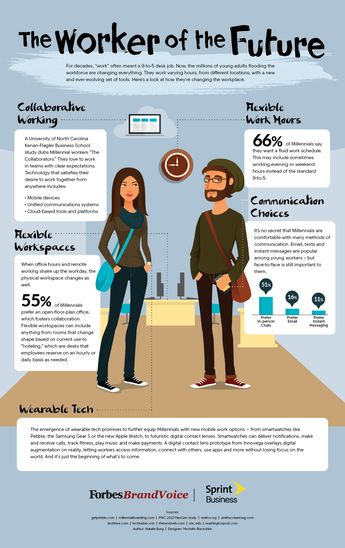 The Worker Of The Future [Infographic]