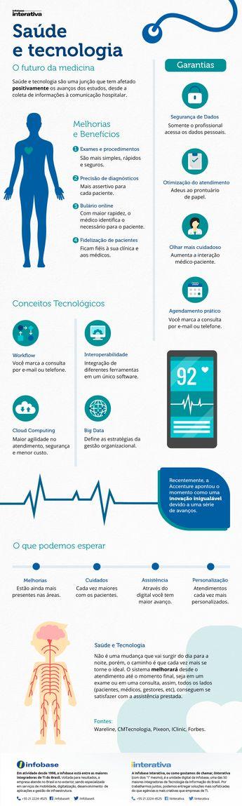Infográfico  Saúde e tecnologia: o futuro da medicina