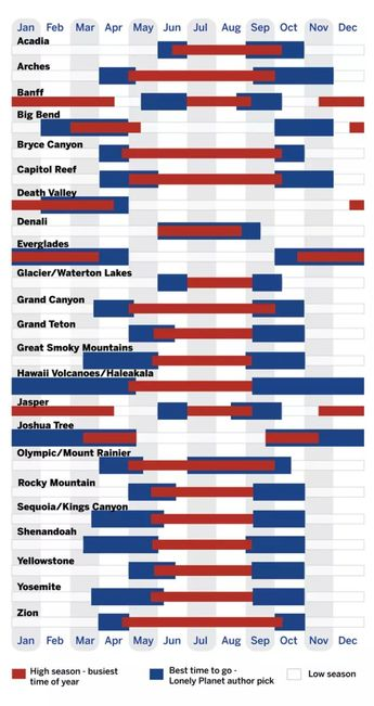 This Infographic Shows the Best Time to Visit National Parks in the US