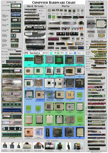 Αναγνωρίστε τους διαφορετικούς τύπους των μερών ενός υπολογιστή - Infographic | Informatics Technology in Education