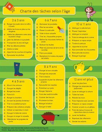 Liste de taches pour enfant