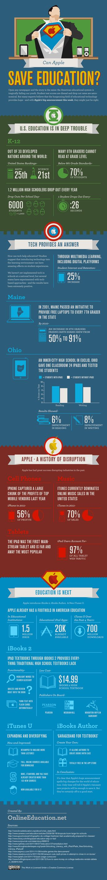 Can Apple's new textbook initiative save U.S. education? (infographic)