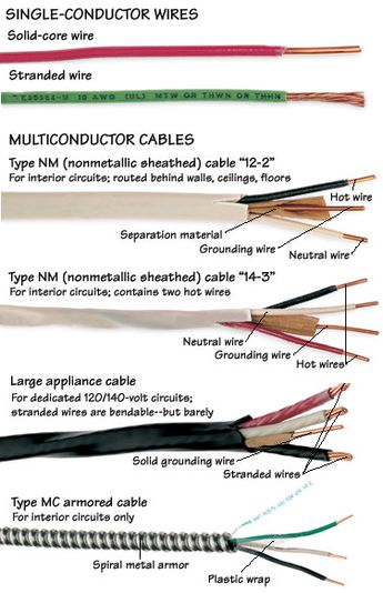 Types of Electrical Wires & Cables
