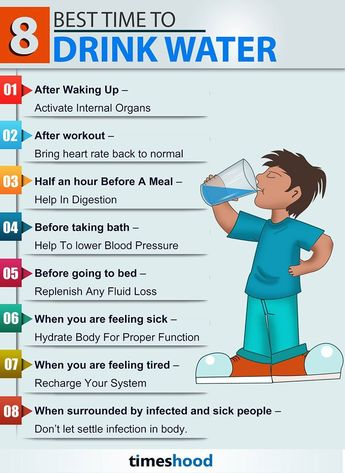 8 Best time to Drink Water Infographic - How much water you should drink and when?