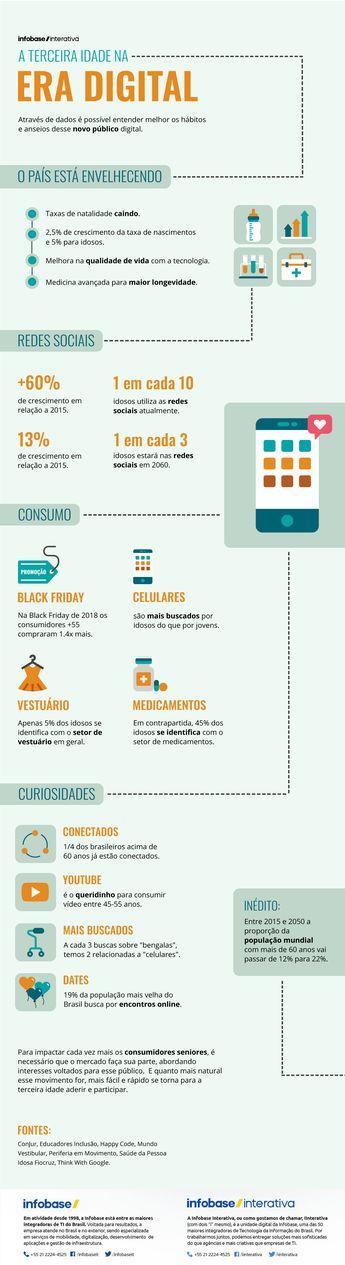 Infográfico  A terceira idade na era digital