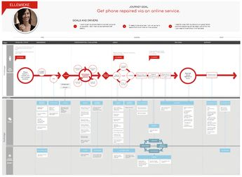 Service design blueprint of persona 'Ellemieke' and Dr.Mobile service touchpoints. Description and illustration of awareness, usage and end goal phases; both from customer and business perspective. Nádia Ferreira - User experience designer of digital products.