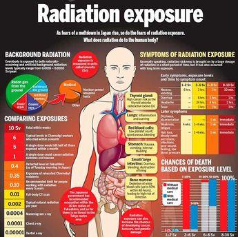 Informative infographic on radiation exposure