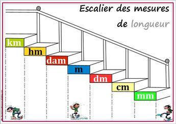 Escalier des mesures de longueur