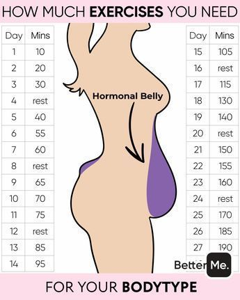 Personal body type plan to make your body slimmer at home !!! Click here to see the ...  #click #personal #slimmer