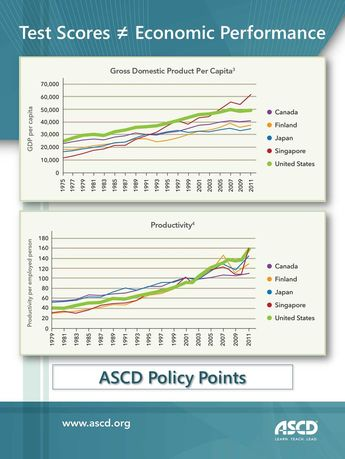 Policy Points shows that a nation's standardized test scores don't predict economic performance.