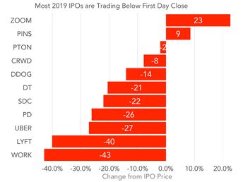 The State of the Startup IPO Market
