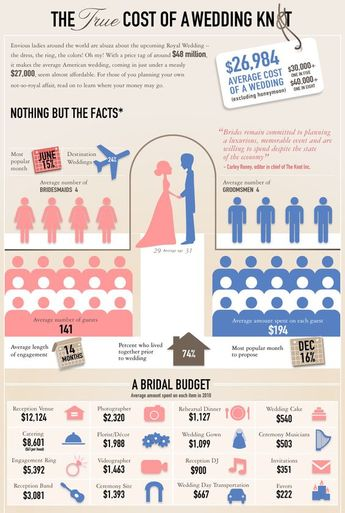 Average Cost of Wedding Flowers! Why You Should DIY!